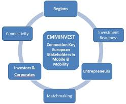 EMMINVEST - Elements